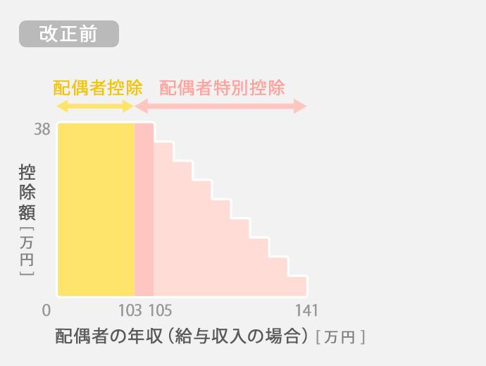 [改正前]配偶者の年収(給与収入の場合)(万円)_図