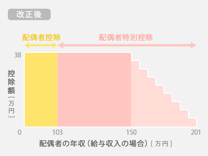 [改正後]配偶者の年収(給与収入の場合)(万円)_図