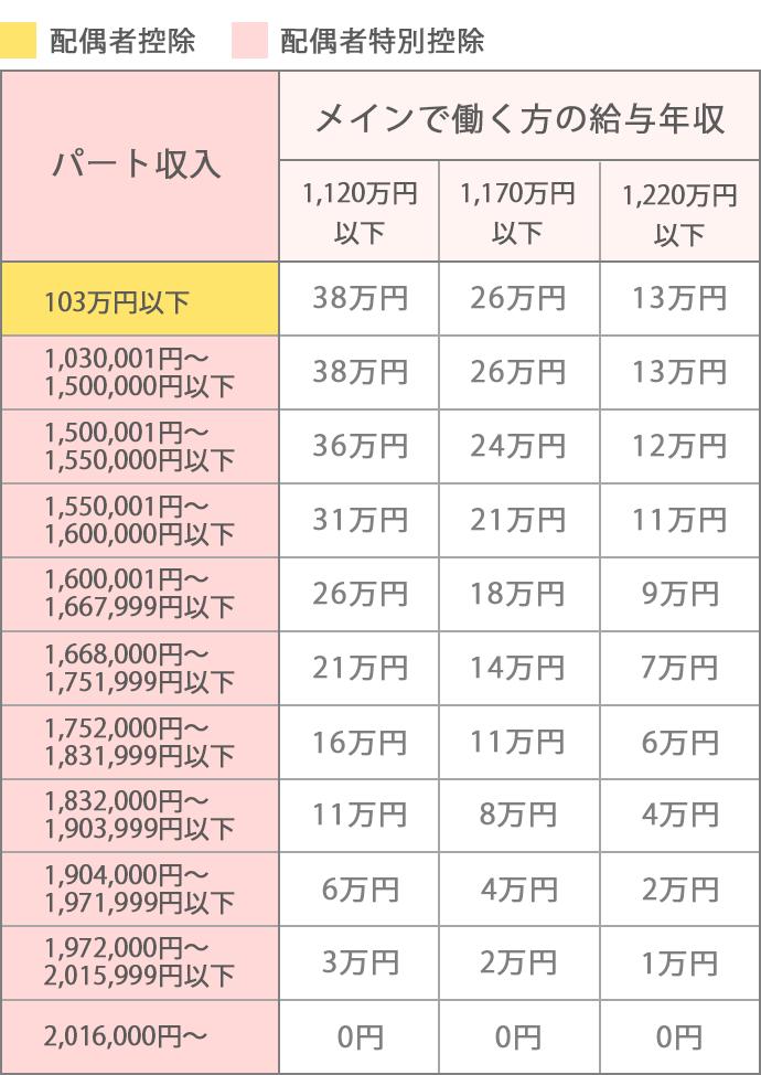 【平成29年度税制改正】配偶者控除・配偶者特別控除_表